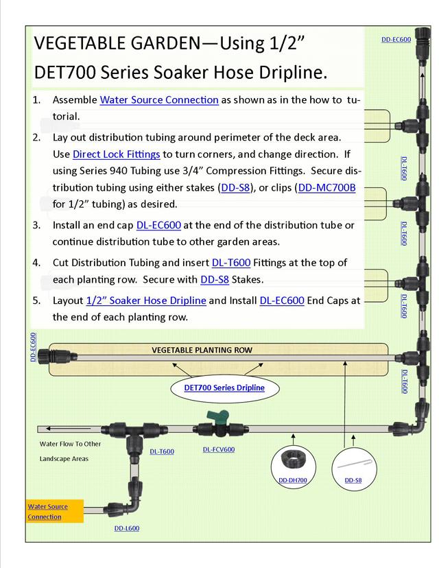 Drip Irrigation Design For Vegetable Garden 1 summary drip irrigation Installing Drip Irrigation Systems Using 12 Soaker Hose Dripline Medium Sized Vegetable Gardens