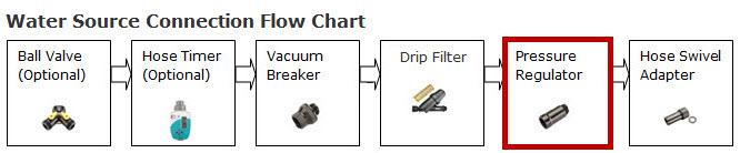 drip irrigation pressure regulators. Black Bedroom Furniture Sets. Home Design Ideas